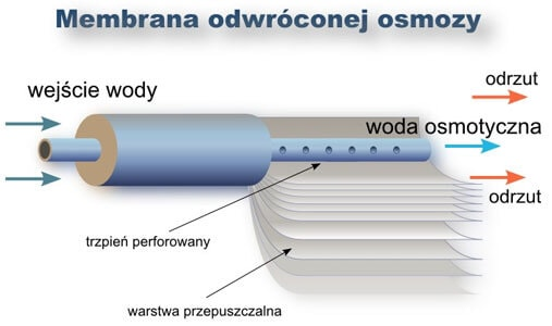 Membrana odwróconej osmozy