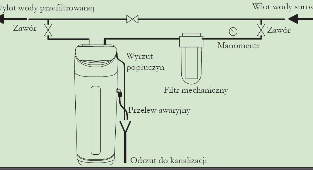 Zmiękczacz wody – instalacja (część 1)