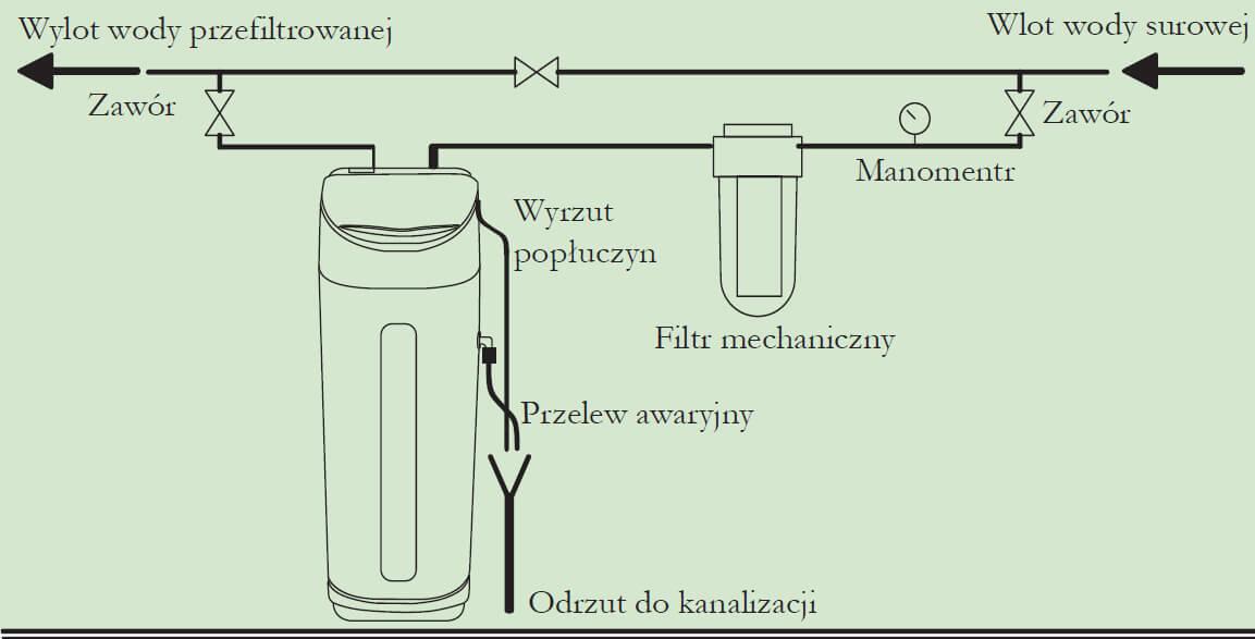 podłączyć zmiękczacz wody do tyłurandki australijskie w Wielkiej Brytanii