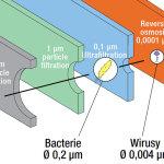 Jak działa membrana osmotyczna?