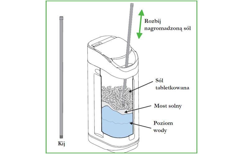 Jak usunąć most solny w zmiękczaczu wody?