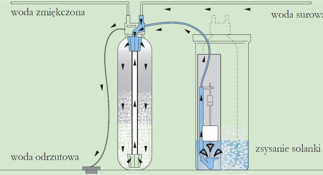 Regeneracja zmiękczacza wody