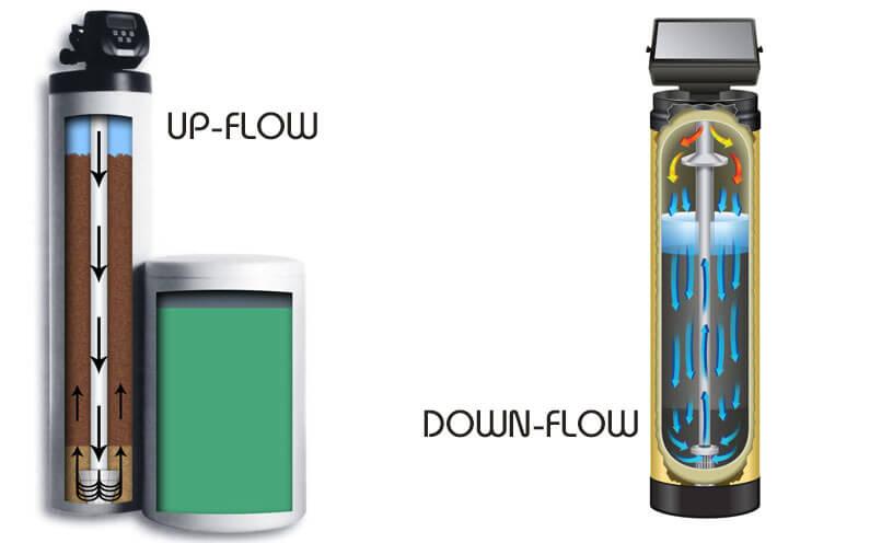 Regeneracja przeciwprądowa (up-flow)