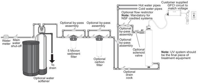 Schemat montażu lampy bakteriobójczej Viqua VH410 Sterilight S12Q-PA