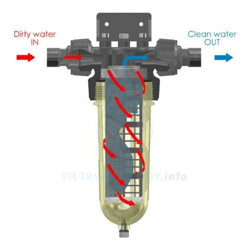 Schemat działania filtra Cintropur NW 25