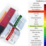 Miernik pH – gdzie kupić i jak wykonać test?