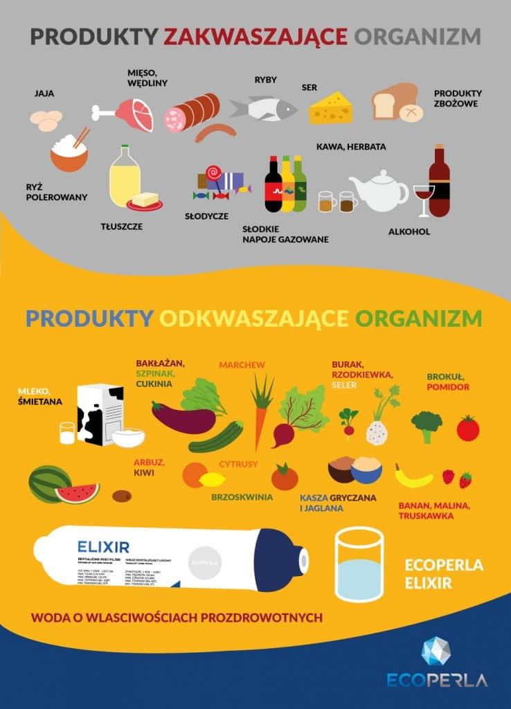 wkład rewitalizujący wodę Ecoperla Elixir jest doskonały do utrzymania dobrego stanu organizmu i zdrowia