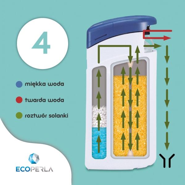 Zmiękczacz wody Ecoperla Slimline CS w trybie zasysania solanki