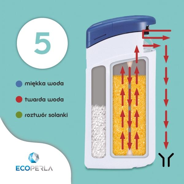 Zmiękczacz wody Ecoperla Slimline CS w trybie płukania