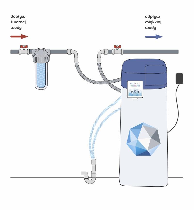 Zmiękczacz wody Ecoperla Slimline CS - schemat montażu