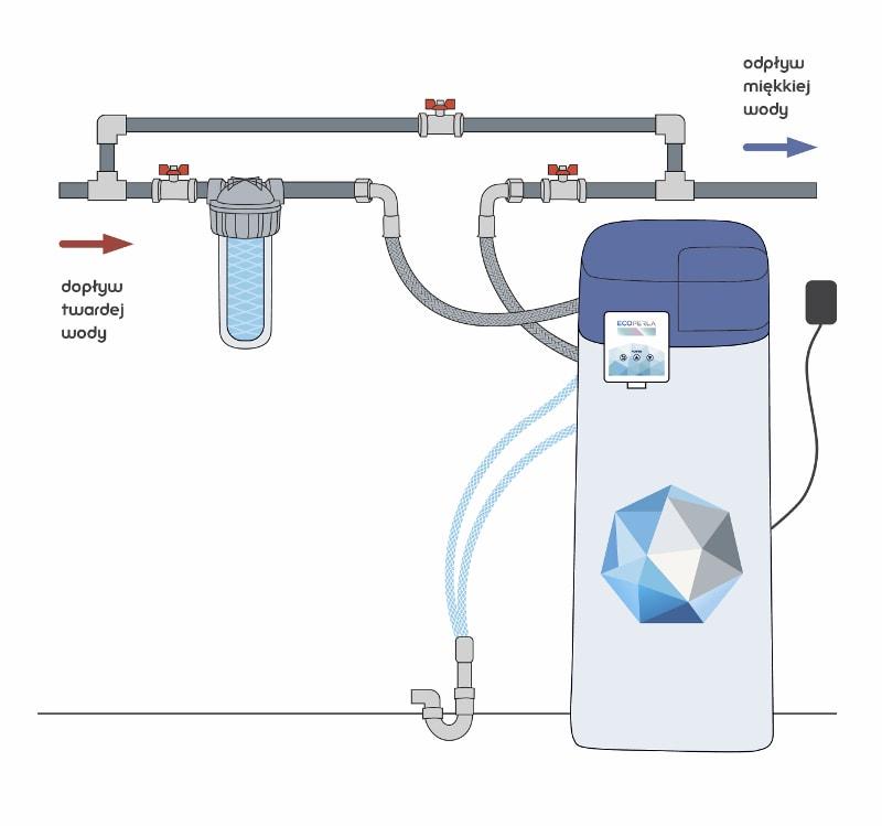 Zmiękczacz wody Ecoperla Slimline CS - schemat montażu z bypassem na rurach