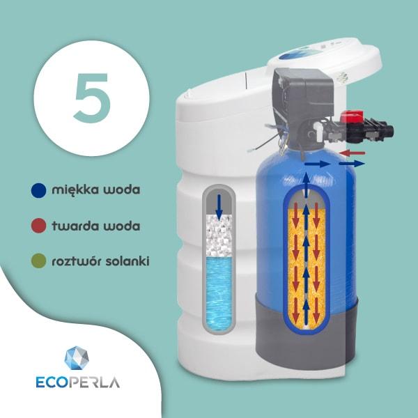 Zmiękczacz wody Ecoperla Toro w trybie napełnienia zbiornika solanki