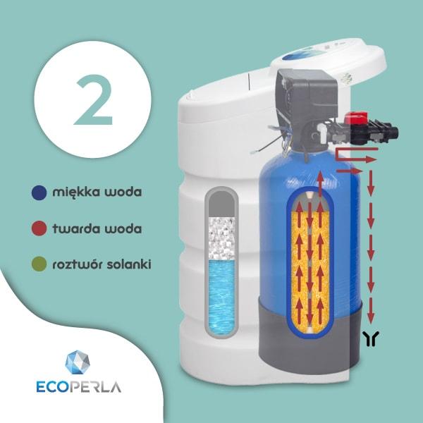 Zmiękczacz wody Ecoperla Toro w trybie płukania wstecznego