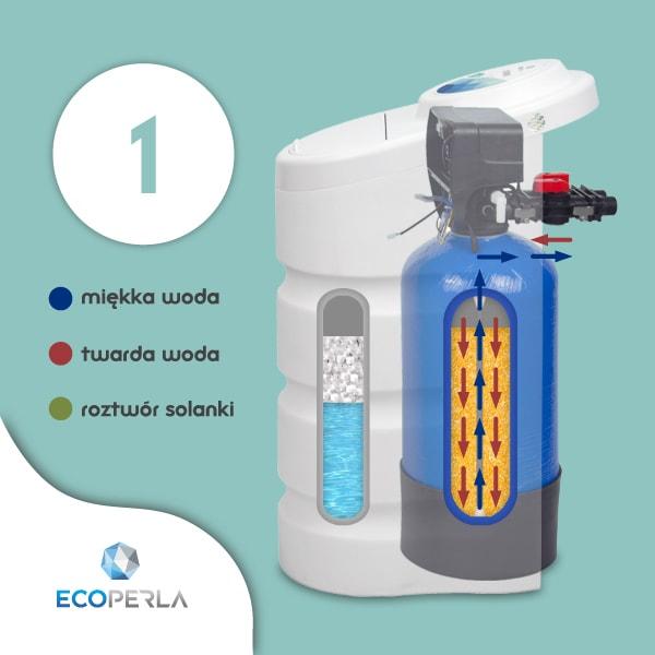 Zmiękczacz wody Ecoperla Toro w trybie pracy