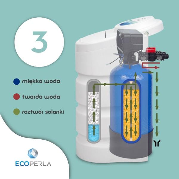 Zmiękczacz wody Ecoperla Toro w trybie zasalania