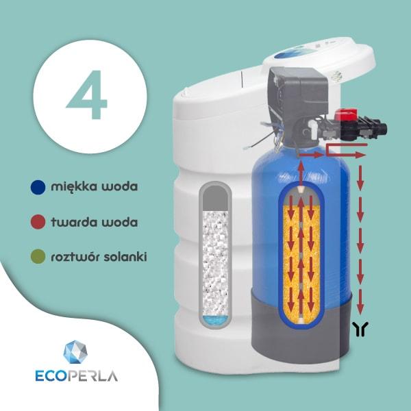 Zmiękczacz wody Ecoperla Toro z trybem wypłukiwania solanki