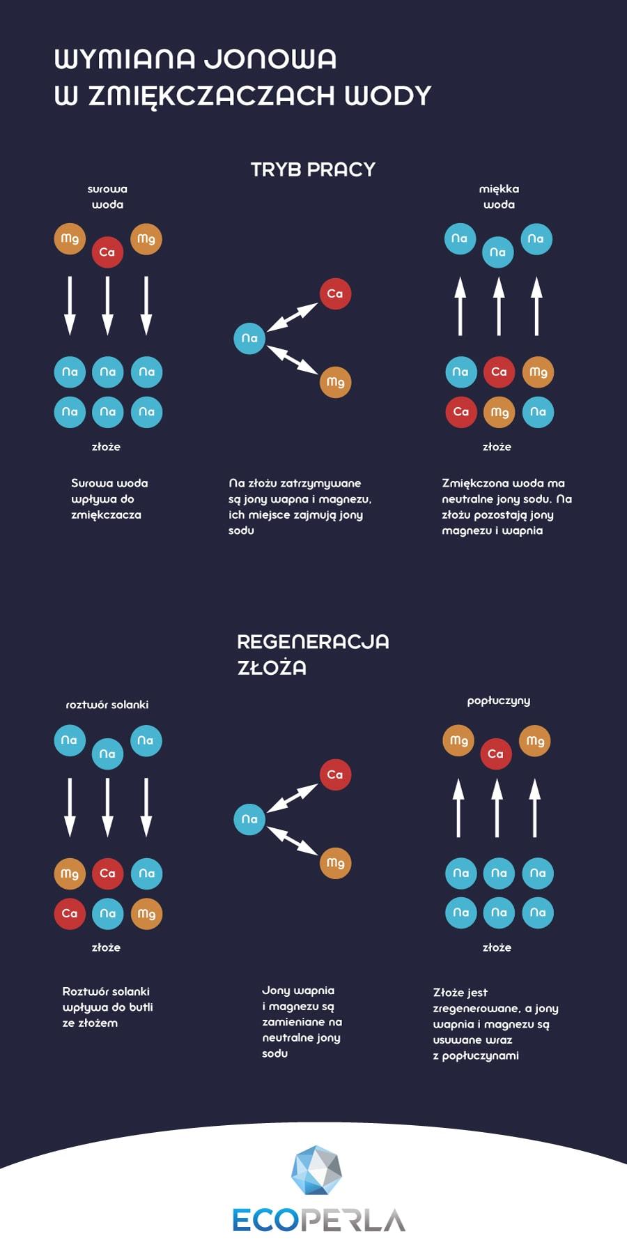 Infografika przedstawiająca proces wymiany jonowej w zmiękczaczach wody