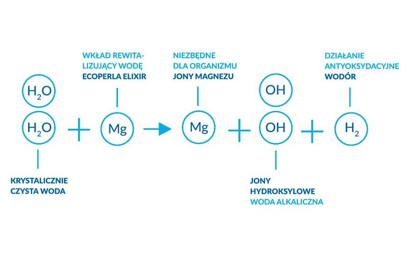Jak działa wkład alkalizujący Ecoperla Elixir?
