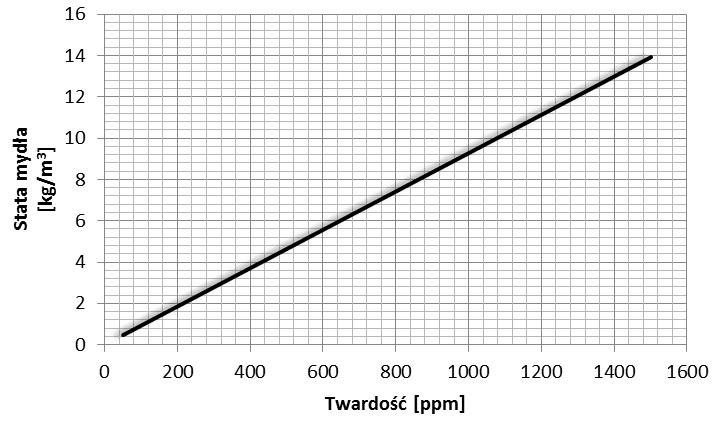 Wykres przedstawiający stosunek twardości wody do zużycia środków czyszczących w w domu