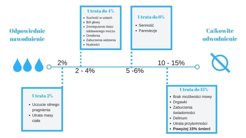 infografika ilustrująca skutki odwodnienia na różnych etapach utraty wody