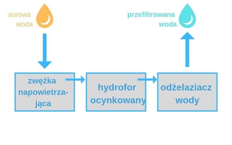 schemat działania odżelaziacza wody