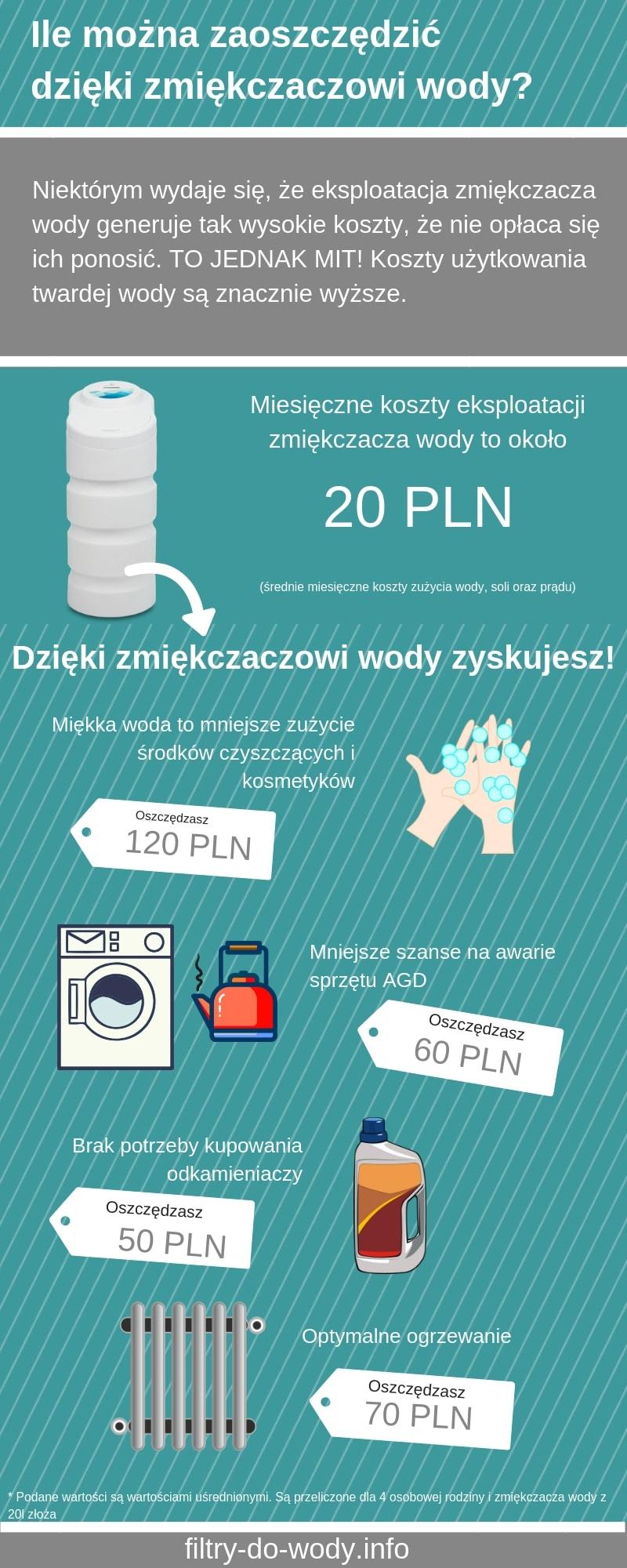koszty eksploatacji zmiękczacza wody a koszty użytkowania twardej wody - infografika przedstawiająca ten problem