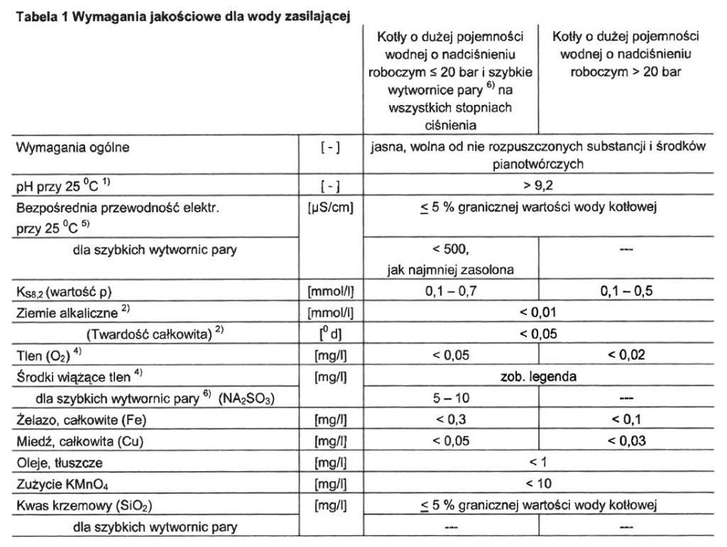 Przykładowe wymagania producenta dla wody zasilającej kotły parowe