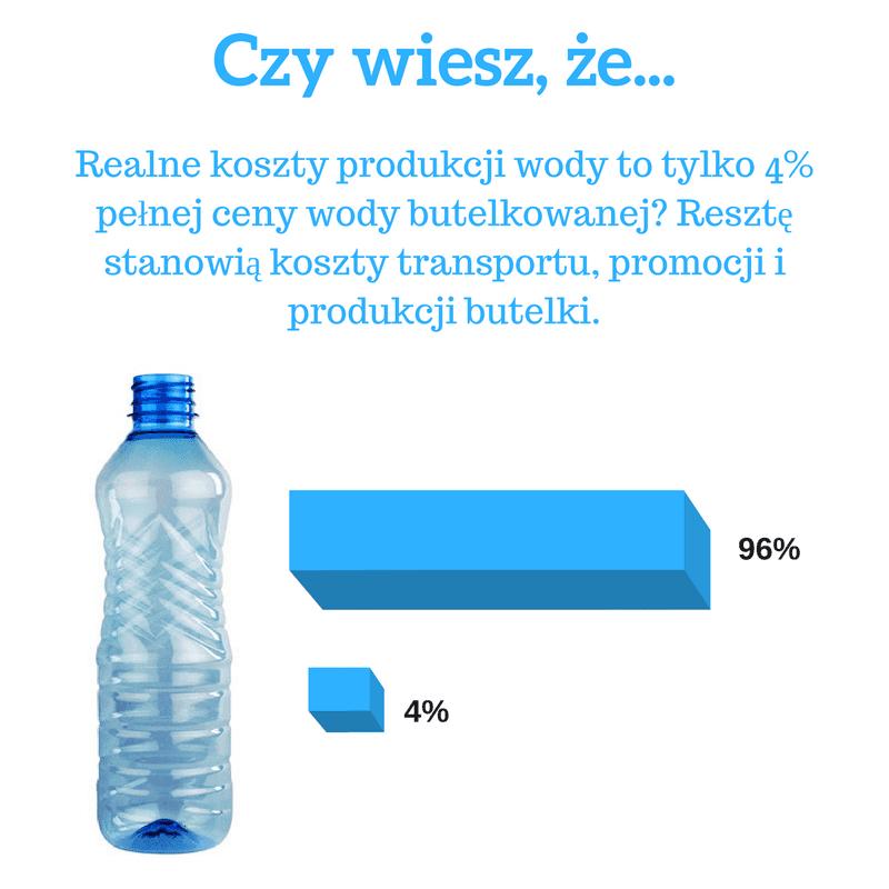 infografika - realne koszty produkcji wody butelkowanej
