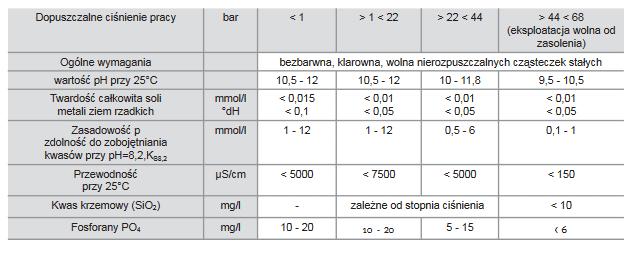 Parametry wody kotłowej - wymagania