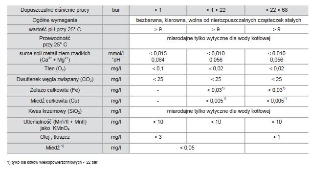 Parametry wody zasilającej kocioł parowy - wymagania